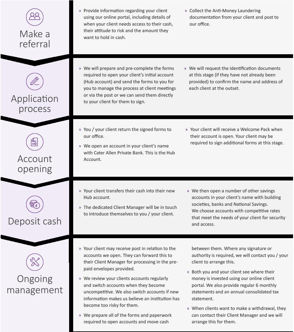 dcm-table-introducer